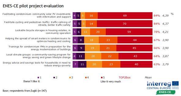 Kérdőíves szavazás: népszerű a napelem, a forgalomcsillapítás és a bringagarázs